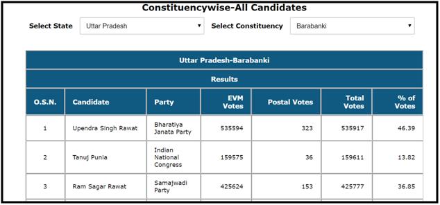 यूपी की 8 सीटों पर भाजपा प्रत्याशियों को मिले एक से वोट के लिए इमेज परिणाम
